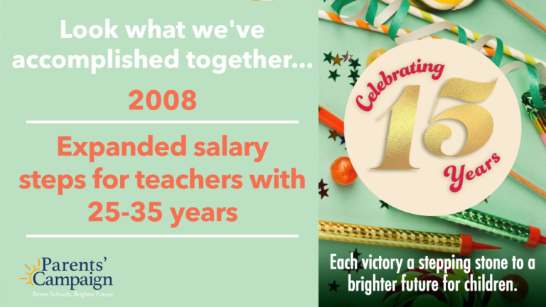 Prior to 2008, teacher salary step increases stopped at 25 years of service. We partnered with other education associations to achieve this important win, extending step increases to 35 years and keeping veteran teachers in the classroom longer.