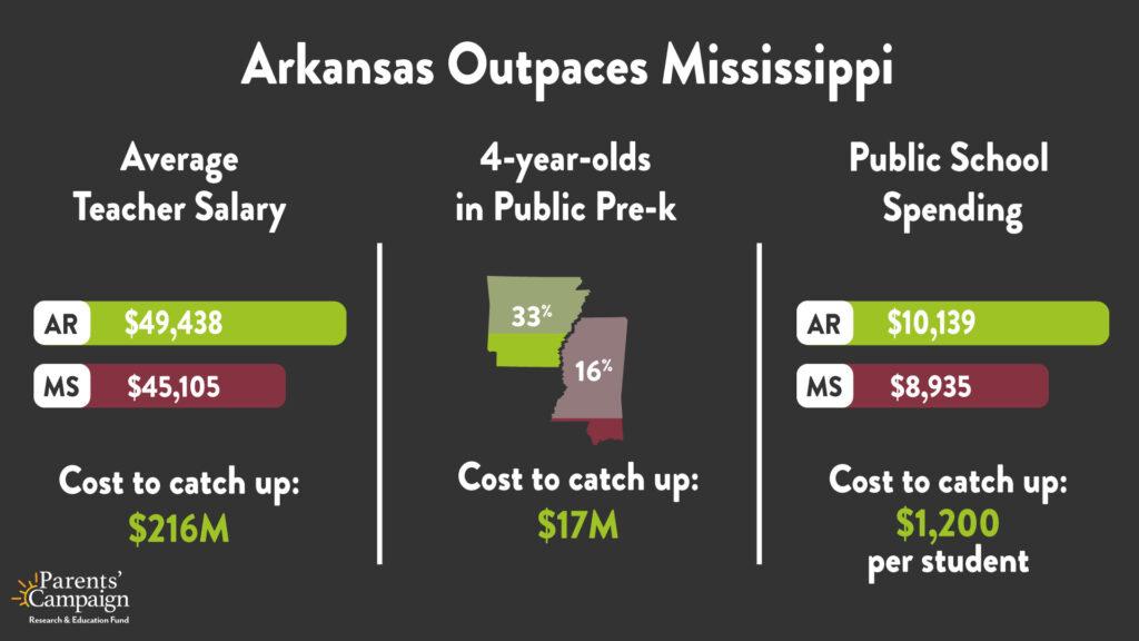 Arkansas Outpaces Mississippi